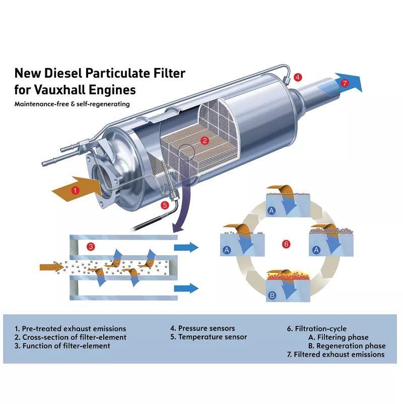 Zasto je DPF-FAP filter kljucan za ustedu